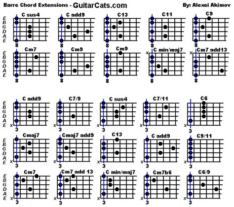 bar chord diagrams barre chords guitarcats