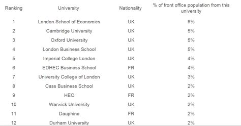 Top Mba Ranking In Uk by Top Business Schools To Into S Banking Elite
