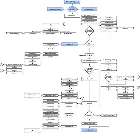wiki flowchart flowchart wiki create a flowchart