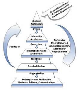 Enterprise Architecture Description Excellent Home Enterprise Architecture Framework