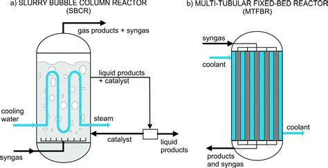 fixed bed reactor packed column reactor images