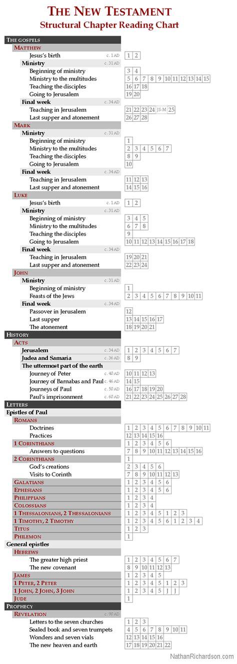 new thesis topics research paper topics new testament