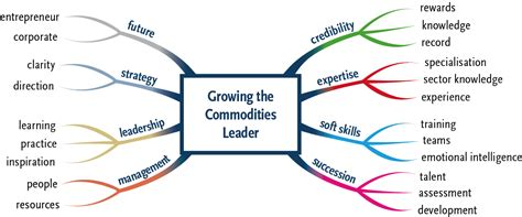 how to start a commodity trading business commodity trading leadership