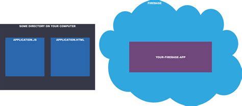 firebase tutorial step by step firebase step 3 write hard coded data via the