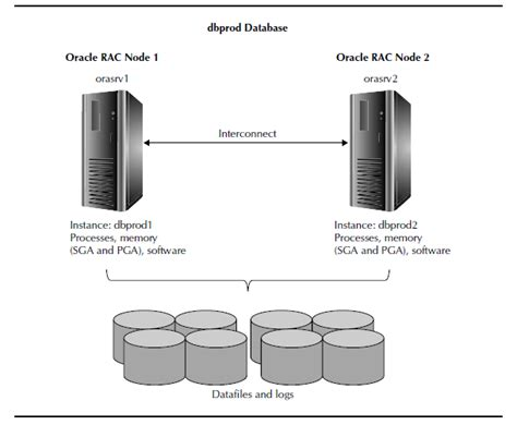 node js oracle database tutorial real application clusters rac oracle dba tutorial