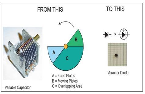 rectifier diodes as varicaps about varactor diodes electronics repair and technology news