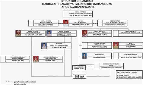 format buku sarpras struktur organisasi mts al khoirot tahun 2013 2014