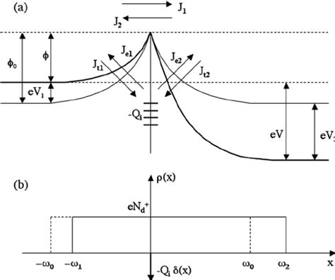 schottky diode depletion width a energy band diagram for the depletion layer model the