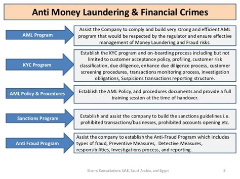 anti money laundering program template shams consultations services