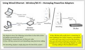 Home Network Design Guide Home Networking Guide Thinkbroadband