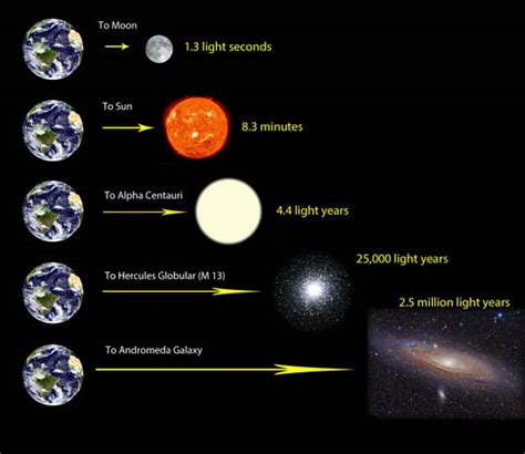1 Light Second In by How Far Is A Light Year Astronomy Essentials Earthsky