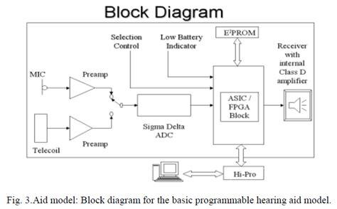 digital hearing aid circuit diagram block diagram hearing aid wiring diagram manual