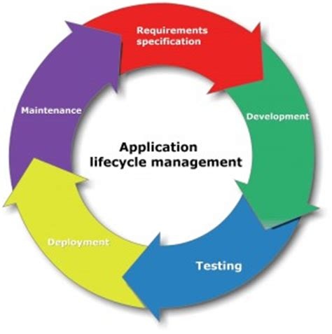 application design life cycle application lifecycle management alm practitest saas