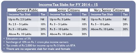 2015 tax calculation charts download income tax calculator for fy 2016 17 ay 2017 18