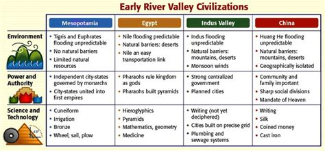 millennium from religion to revolution how civilization has changed a thousand years books unit 1 neolithic revolution river valley civilizations
