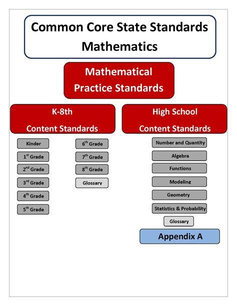 common performance standards curriculum map curriculum professional development wa state standards