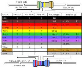 resistance color code electronics technician resistor color code