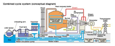 layout of steam turbine power plant outline of thermal power generation kepco