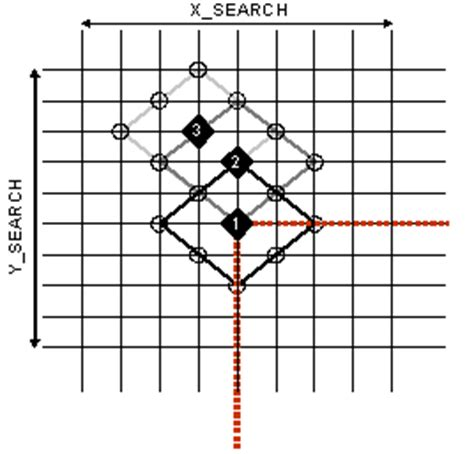 image pattern search algorithm understanding memory access characteristics of motion