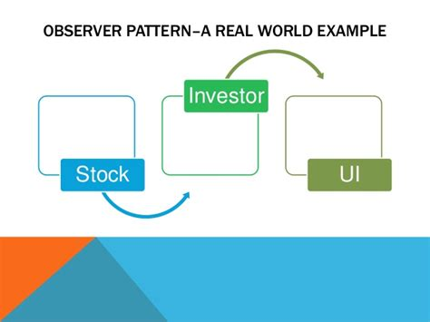 design pattern real world exle observer pattern a real world example