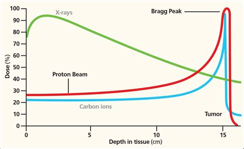 Proton Therapy For Cancer Locations by Bragg Peak Proton Therapy Scripps Health