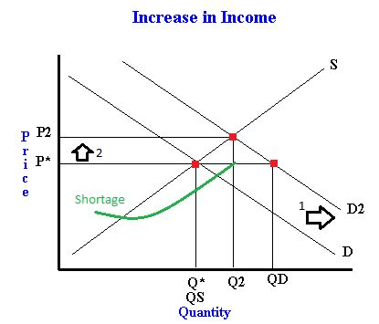 How a change in income changes demand and thus equilibrium