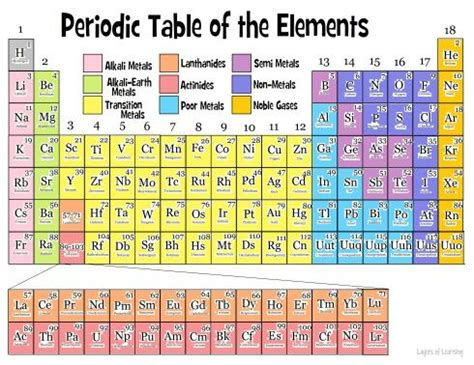 Vertical Columns On The Periodic Table by Each Horizontal Row Is Called A Period Properties Of