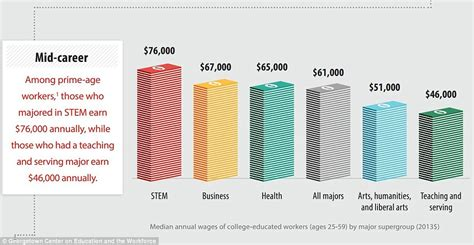 How Much Does Mba Graduate Earn by High School Graduates Earn 1 Million Less A Lifetime