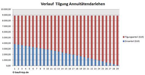 Was Ist Tilgung by Die Richtige Tilgung Bei Der Baufinanzierung H 228 Ngt Vom