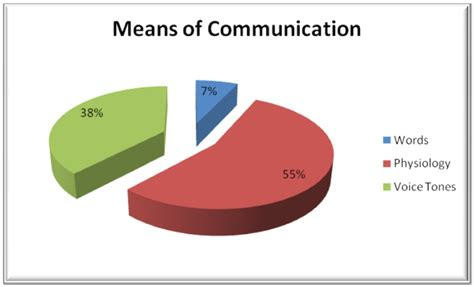 The Truthful Data Charts And Maps For Communication Ebook communication quotes sayings communication picture quotes