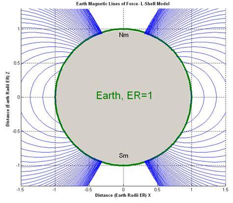 Earth Magnetic Field Tesla Model Based Simulation Of Passive Attitude Of
