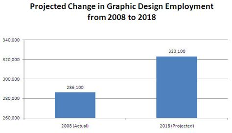 graphic design degree from home interior design job outlook www napma net
