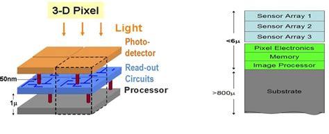 3d integrated circuit technology 3d image sensors