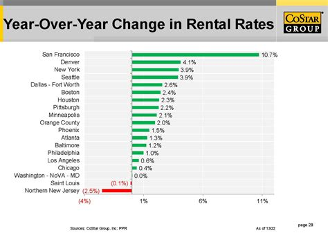 average 3 bedroom apartment rent rooms