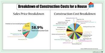 House Plans And Cost To Build Cost Of A New House