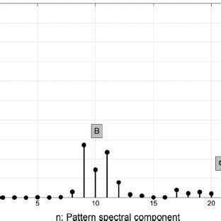 pattern spectrum and multiscale shape representation fig 3 ten sles from the same subject with variations