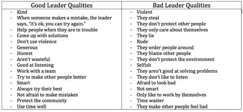 how to identify improve your leadership qualities cmoe