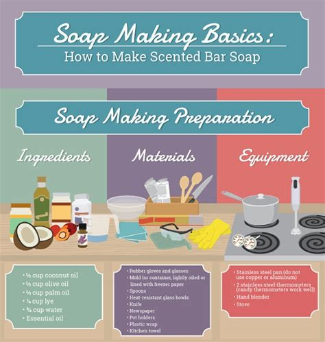 infographic how to make your own artisanal scented soap