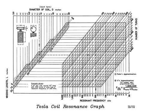 Tesla Coil Resonant Frequency Tesla Coil Resonance Graph Nuenergy
