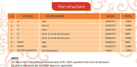 Oxford Mba Fee Structure by Fee Structure Integral Distance Education