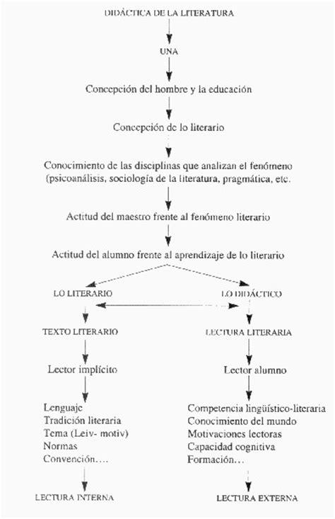 DIDÁCTICA DE LA LITERATURA: PROCESO COMUNICATIVO