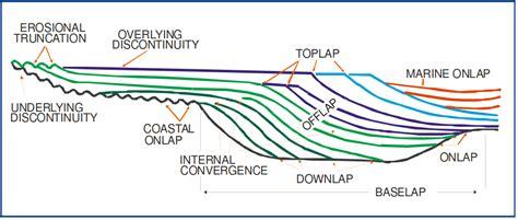 Interpretasi Seismik Refleksi geological mindset interpretasi stratigrafi seismik
