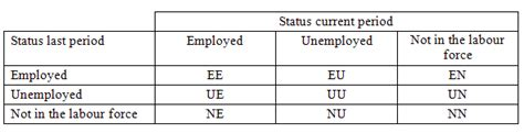 figure 9 visual element analysis matrix for the reference exemplars labour market measurement part 2 bill mitchell billy