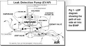 Fuel System Leak Test Dodge Caravan Leak Detection Location Get Free
