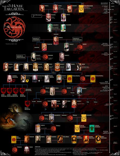 house of games game of thrones familienbaum sooo viele namen seriesly awesome