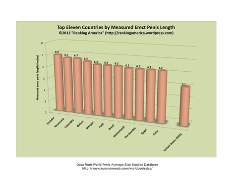 average size august 2012 ranking america