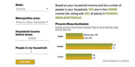 wage calculator usa are you in the u s middle class try our income