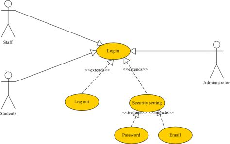 use diagram for login page use diagrams the six function modules of foodak