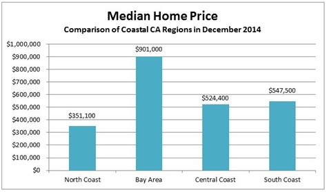 central coast lending ccl market update retail