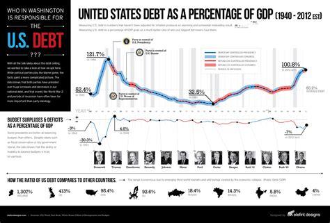 the us national debt clock 2018 counter gt gt theusdebtclock com